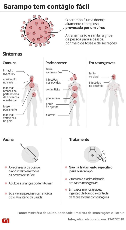 sarampo sintomas.jpg